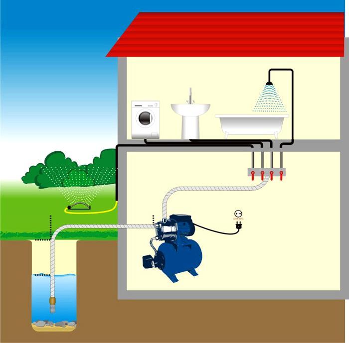 Водоснабжение в частном доме. Автономное водоснабжение частного дома из скважины схема. Водоснабжение под ключ. Скидка на комплекс работ.