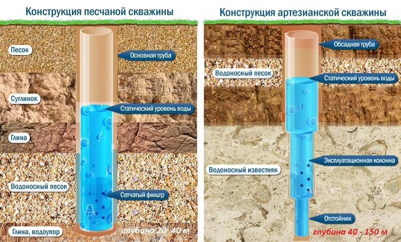 Как очистить скважину от песка и ила